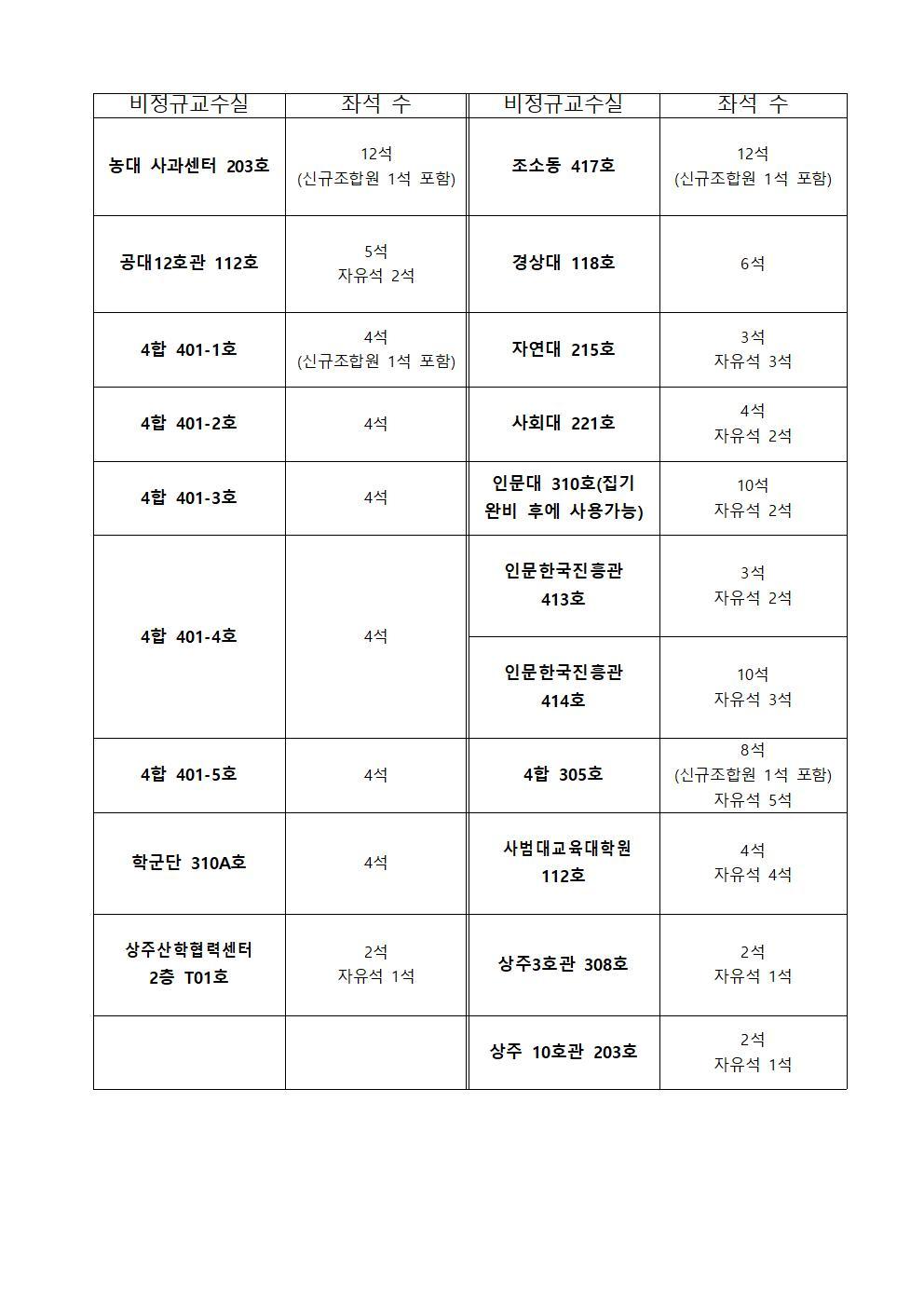 19년 2학기 공동연구실_좌석 수(최종)001.jpg