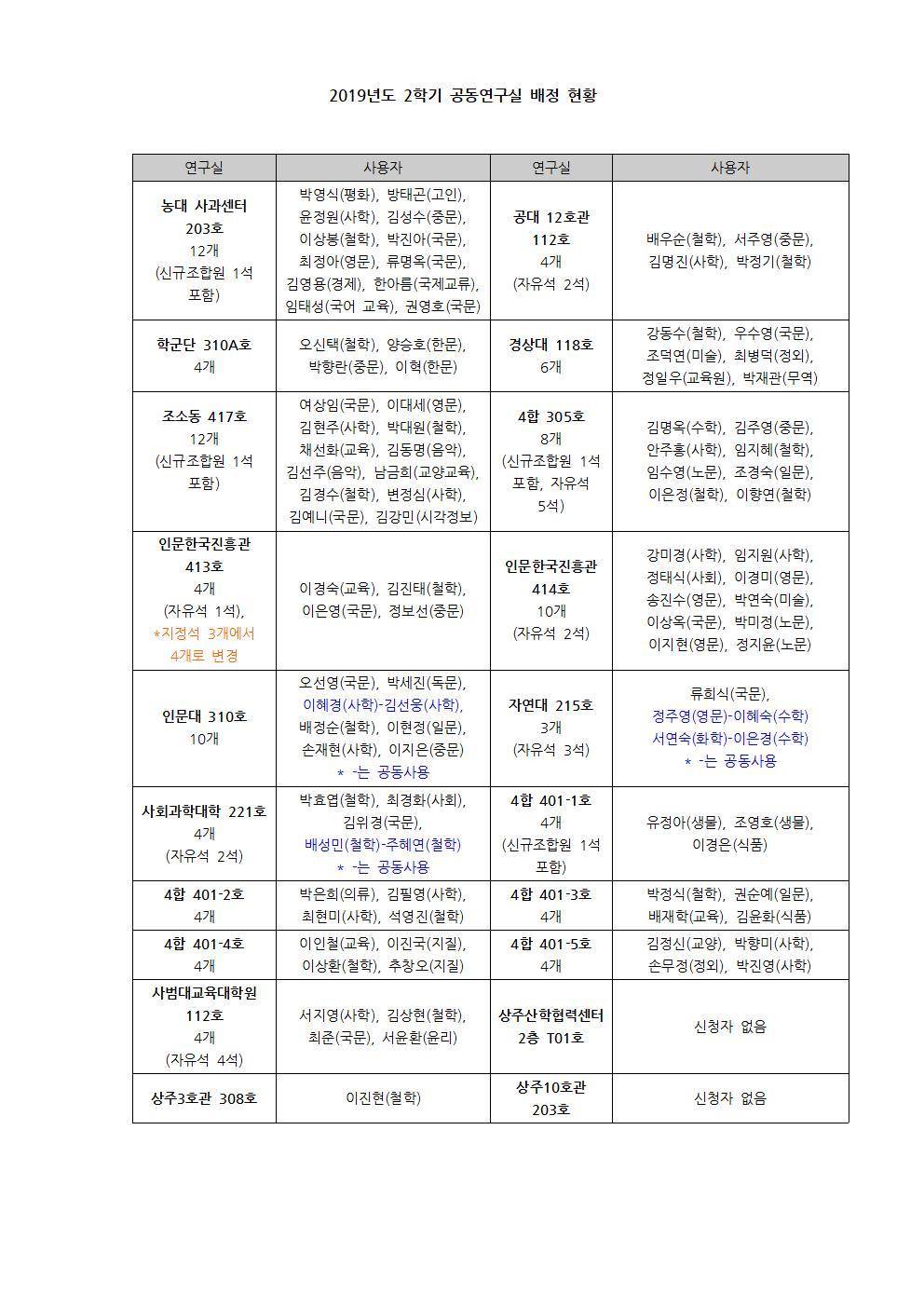2학기 공동연구실 배정 최종001.jpg